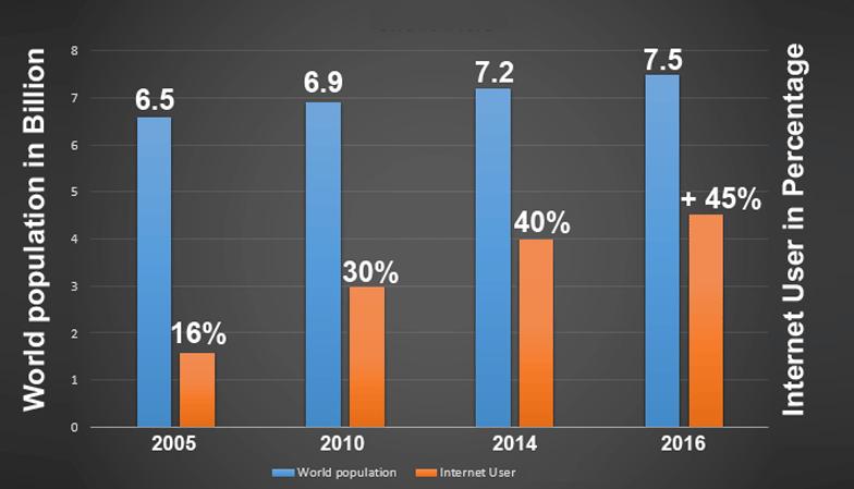 World-Population-Vs-Internet-User-Ratio-2016